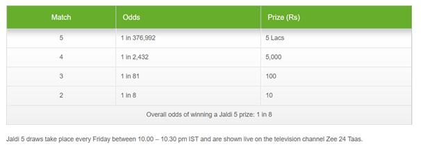 Jaldi 5 lottery odds