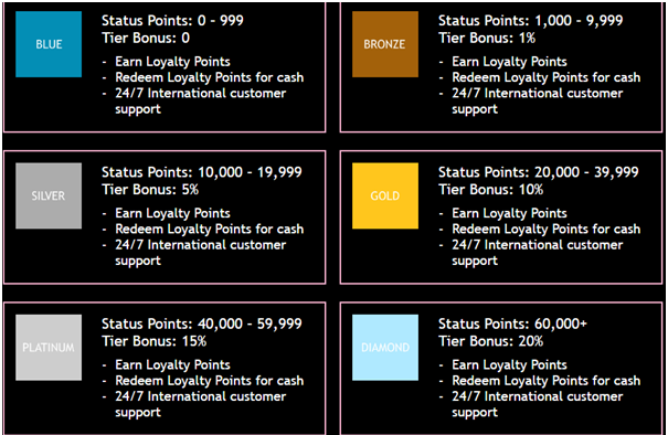 Jackpot City Casino- VIP