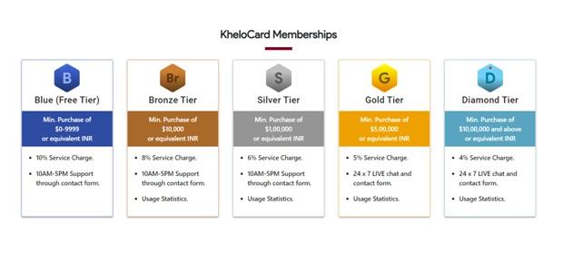 Khelocard - Memberships