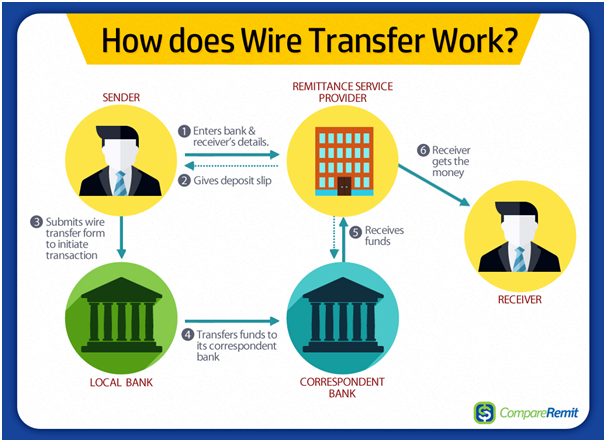 Wire transfer at online casinos